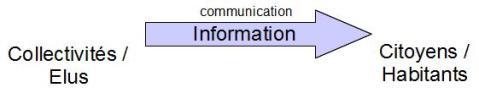 """Flèche unidirectionnelle """"Information"""" (communication) des collectivités/élus vers les citoyens/habitants."""