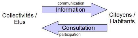 """A la flèche précédente, s'ajoute une flèche """"Consultation"""" (participation) des citoyens/habitants vers les collectivités/élus."""