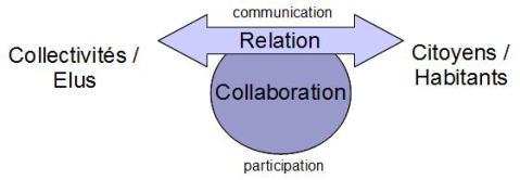 """Une flèche bidirectionnelle """"Relation"""" (communication) entre collectivités/élus et citoyens/habitants, de laquelle enfle une bulle """"Collaboration"""" (participation)."""